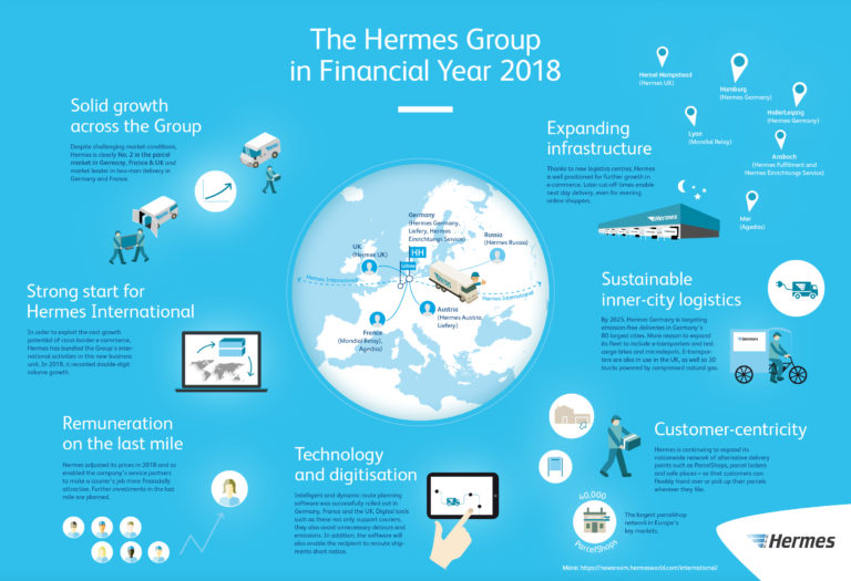 Graphic: The Hermes Group in Financial Year 2018