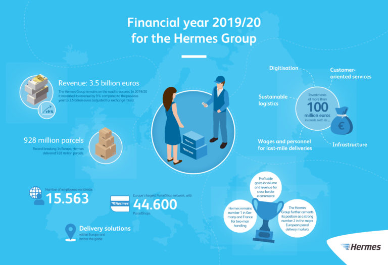 Graphic: The Hermes Group in Financial Year 2019/20  annual results, financial results, infrastructure, investments, inner-city logistics, digitization, technology, international