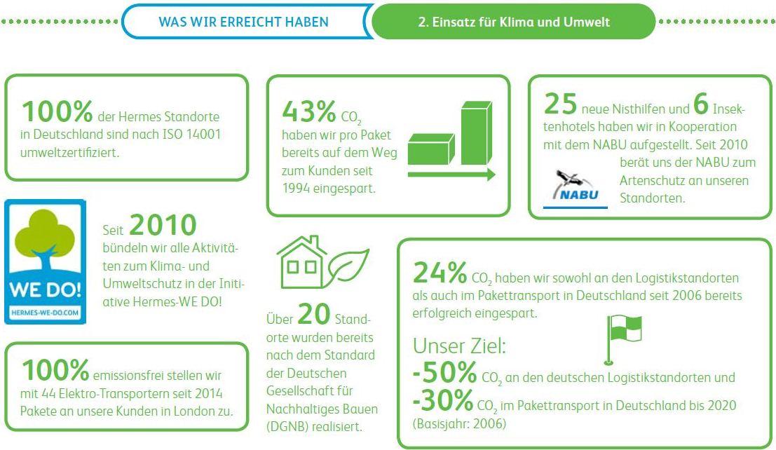 Vorschau: Hermes Nachhaltigkeitsbericht 2015
