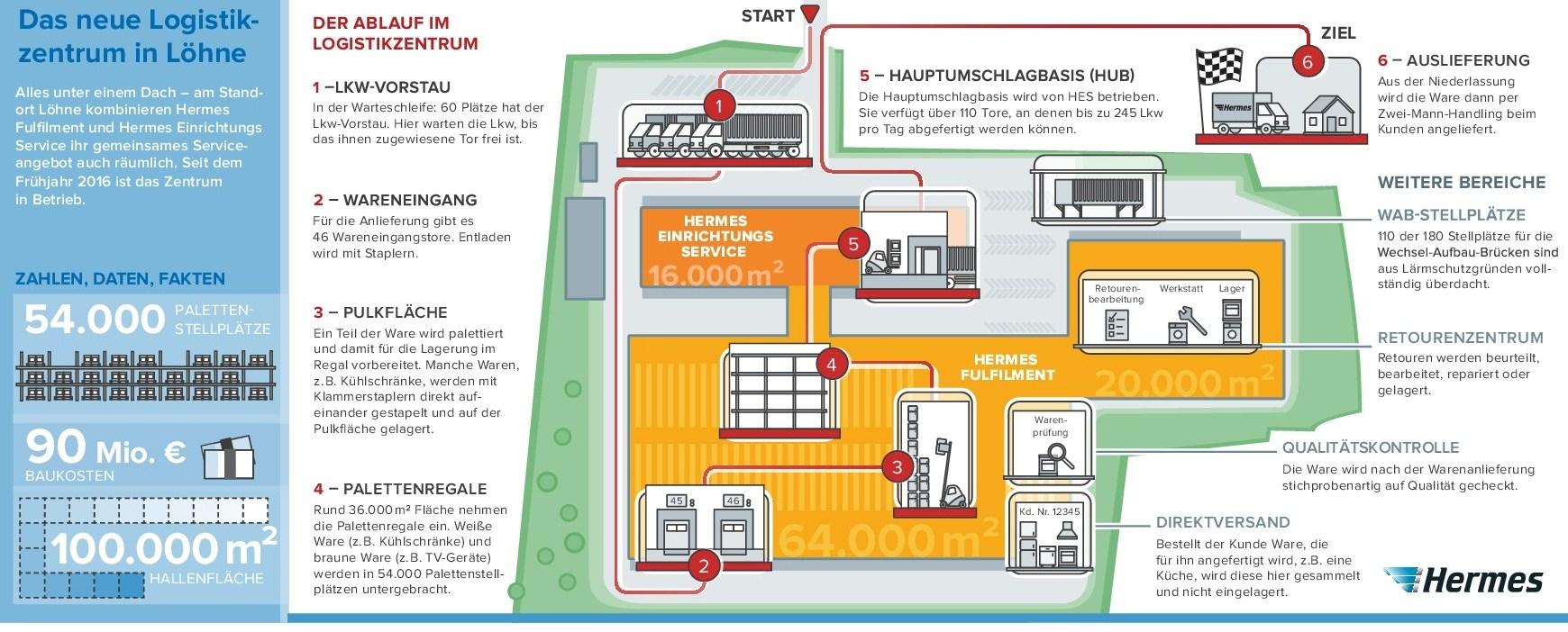 Infografik: Der Ablauf im Logistikzentrum. (Bild: Hermes)
