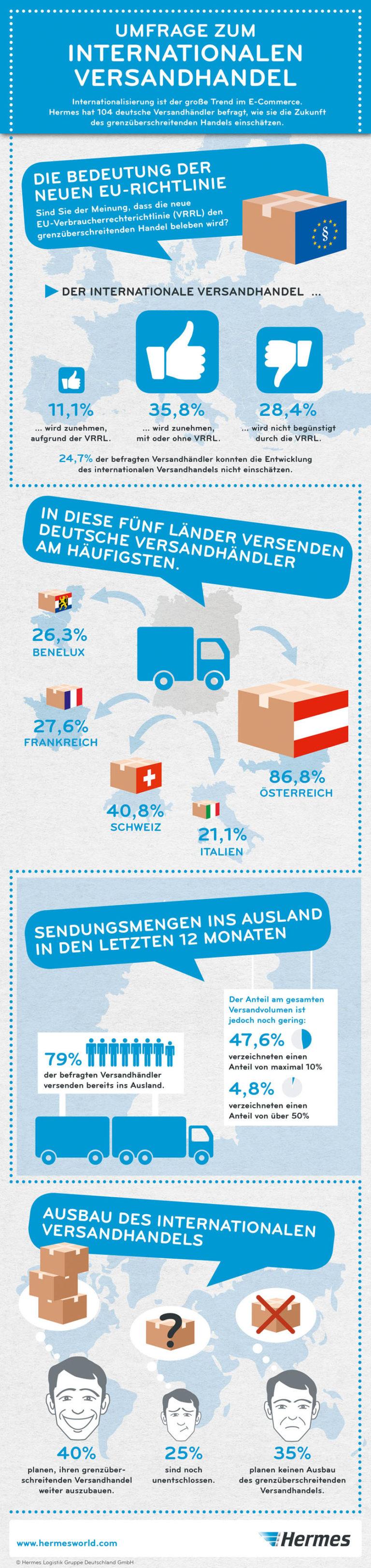 Internationalisierung ist ein großer Trend im E-Commerce. Hermes hat 104 deutsche Versandhändler befragt, wie sie die Zukunft des grenzüberschreitenden Handels einschätzen.cross-border-versand