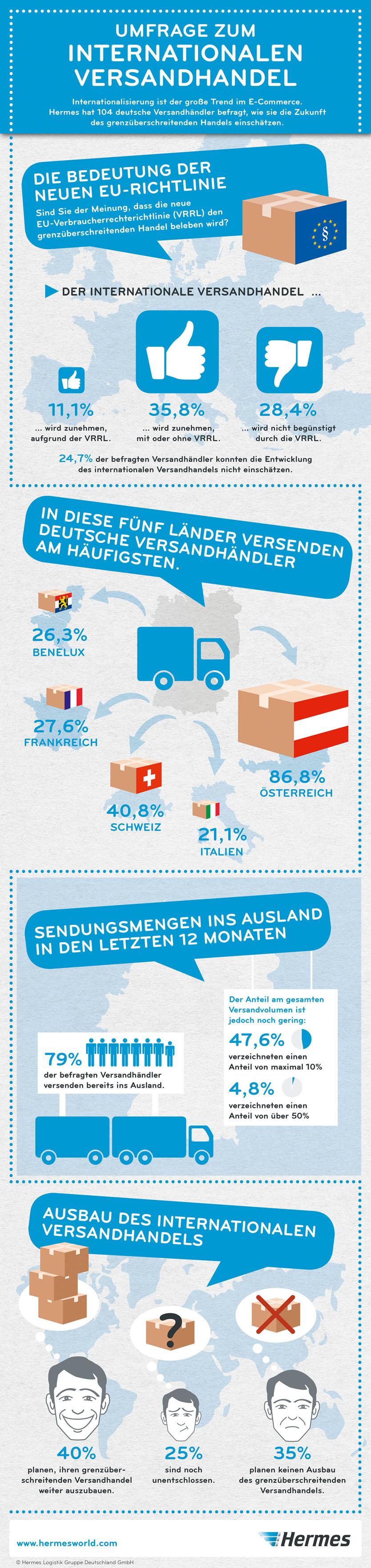versandhändler in deutschland
