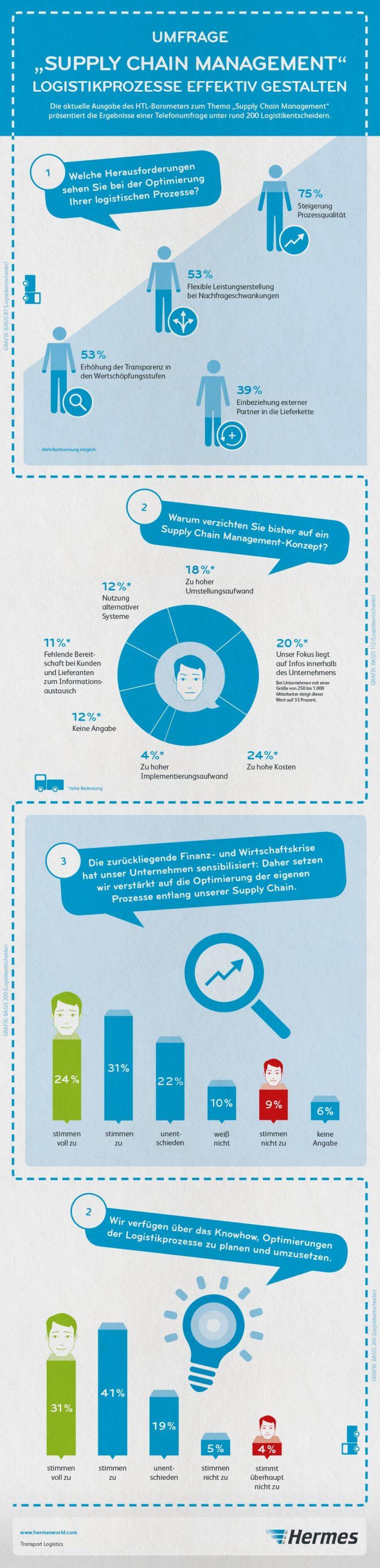 Wie kann eine Supply Chain sinnvoll optimiert werden?Rund 200 Logistikentscheider hat Hermes zu ihrenLogistikprozessen befragt. Die wichtigsten Ergebnisse zeigt unsere Infografik.barometer
