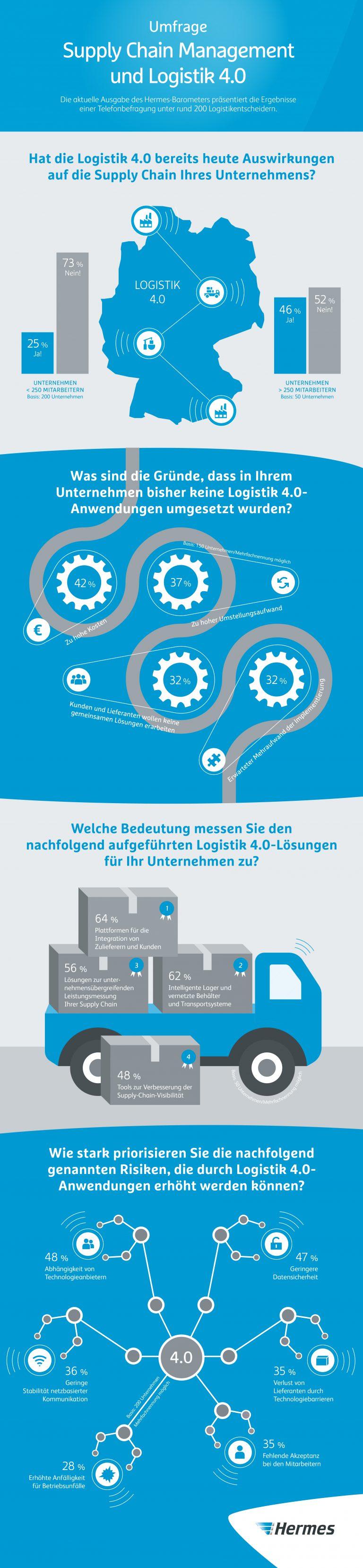 200 Logistikentscheider wurden zur Bedeutung von Logistik 4.0 im Supply Chain Management befragt.infografik digitalisierung