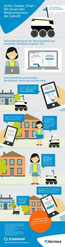 infografik so funktioniert die abholung von retouren per. Black Bedroom Furniture Sets. Home Design Ideas