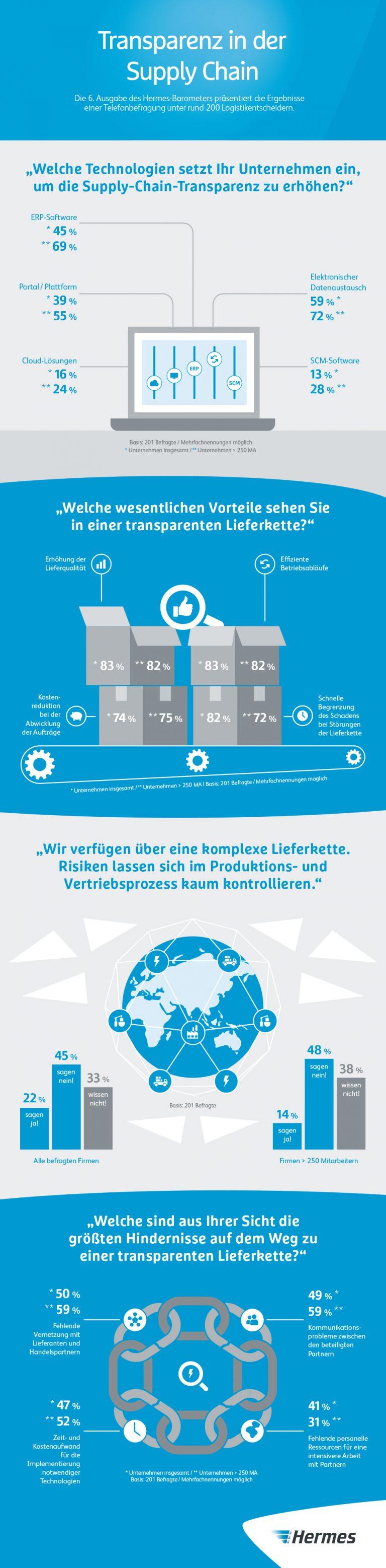 Hermes hat 200 Logistikentscheider in Deutschland zur Transparenz ihrer Lieferketten befragt - mit teils erstaunlichen Ergebnissen.