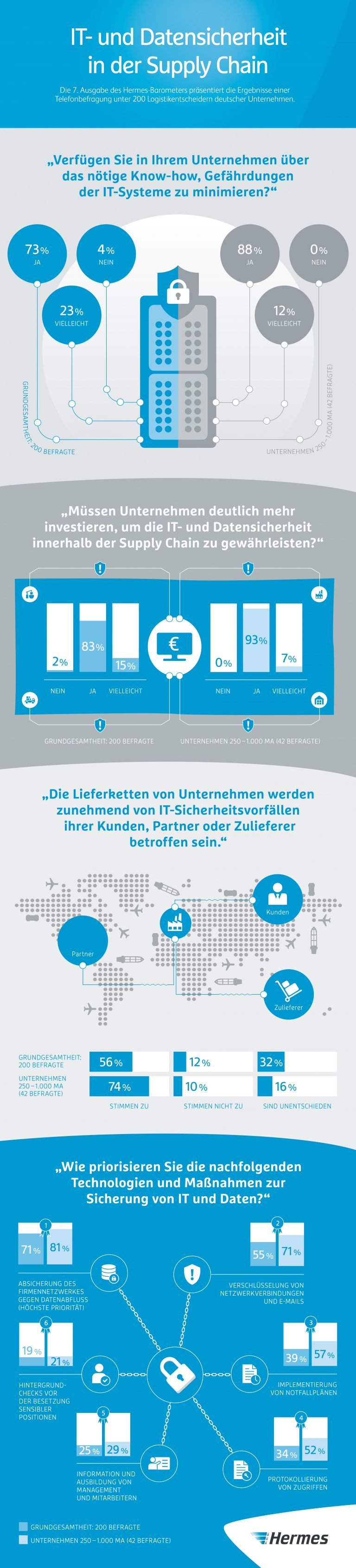 Infografik | Hermes Barometer: IT- und Datensicherheit in der Supply Chain