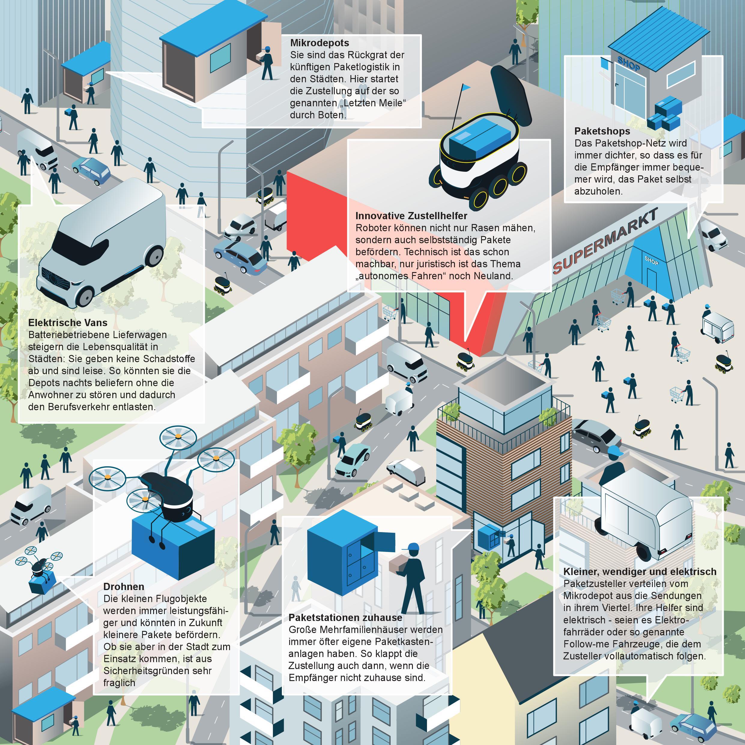 nach der paketflut: wie innenstädte künftig beliefert werden können