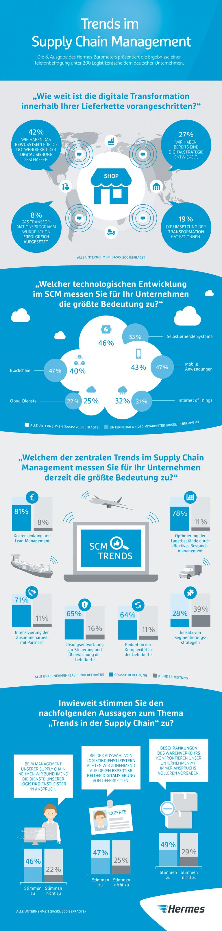 Infografik: Hermes-Barometer: Trends im Supply Chain Management