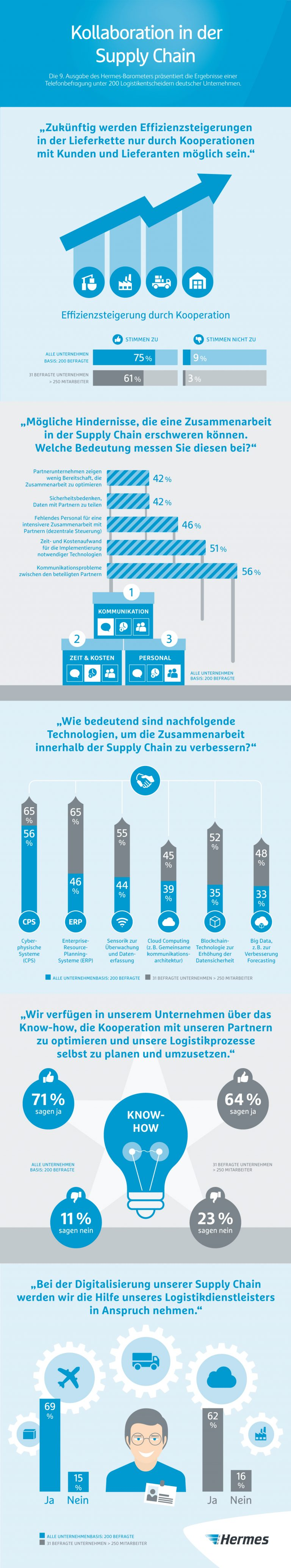 Infografik (JPG): Hermes-Barometer, Kollaboration in der Supply Chain