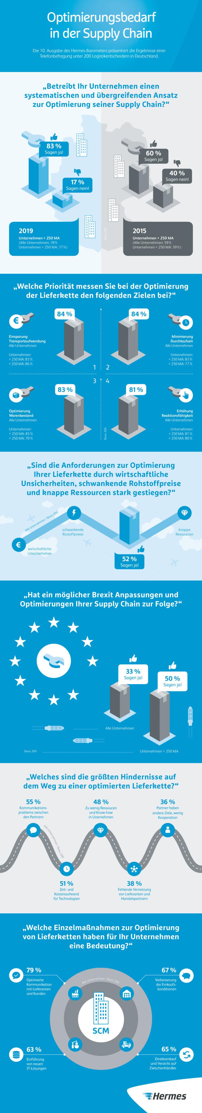 Infografik: 10. Hermes-Barometer: Optimierungsbedarf in der Supply Chain (JPG)    infografik, studie, barometer, scs