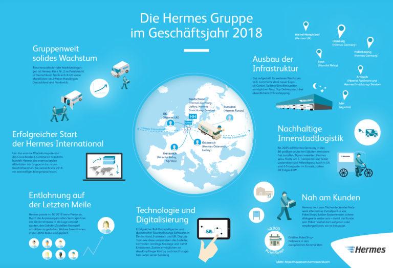 Infografik: Die Hermes Gruppe im Geschäftsjahr 2018 (JPG)  Bilanz 2018, infografik, gruppe, überblick, übersicht, wachstum, innovation, digitalisierung, technologie, international, citylogistik, 2-mann-handling
