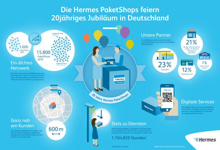 Infografik: 20 Jahre Hermes PaketShops (JPG)    Paketshop; Jubiläum; Annahmestellen; Infografik