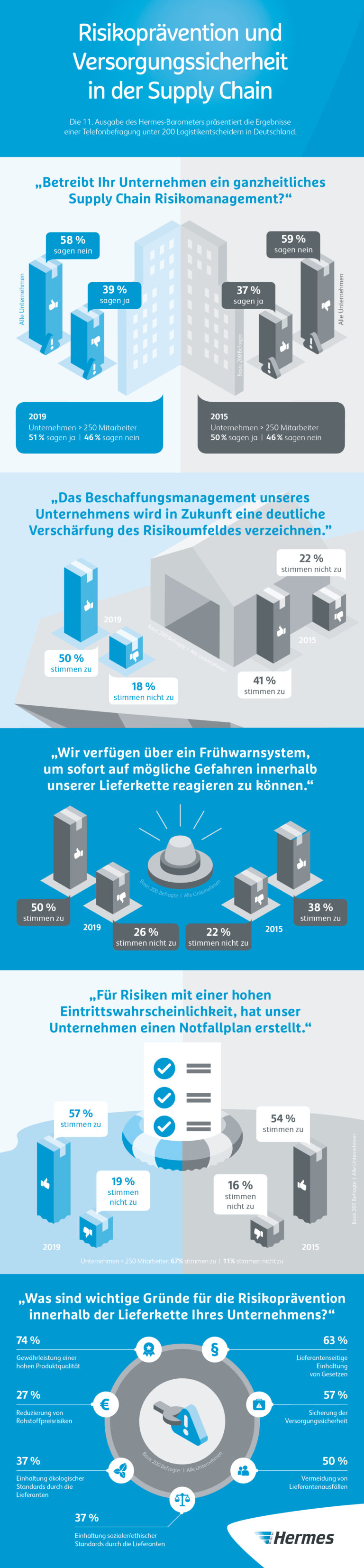 Infografik: Hermes Barometer 11: Risikoprävention und Versorgungssicherheit in der Supply Chain