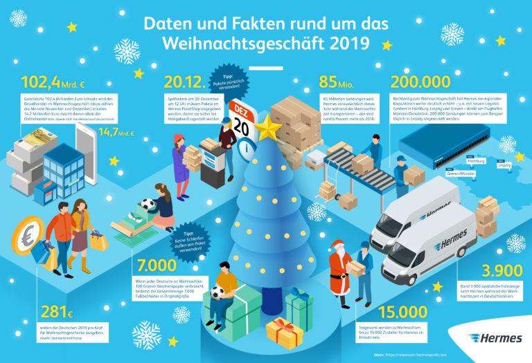 Infografik: Daten und Fakten rund um Weihnachten 2019 (JPG)    Weihnachten; Versand; Pakete; Xmas
