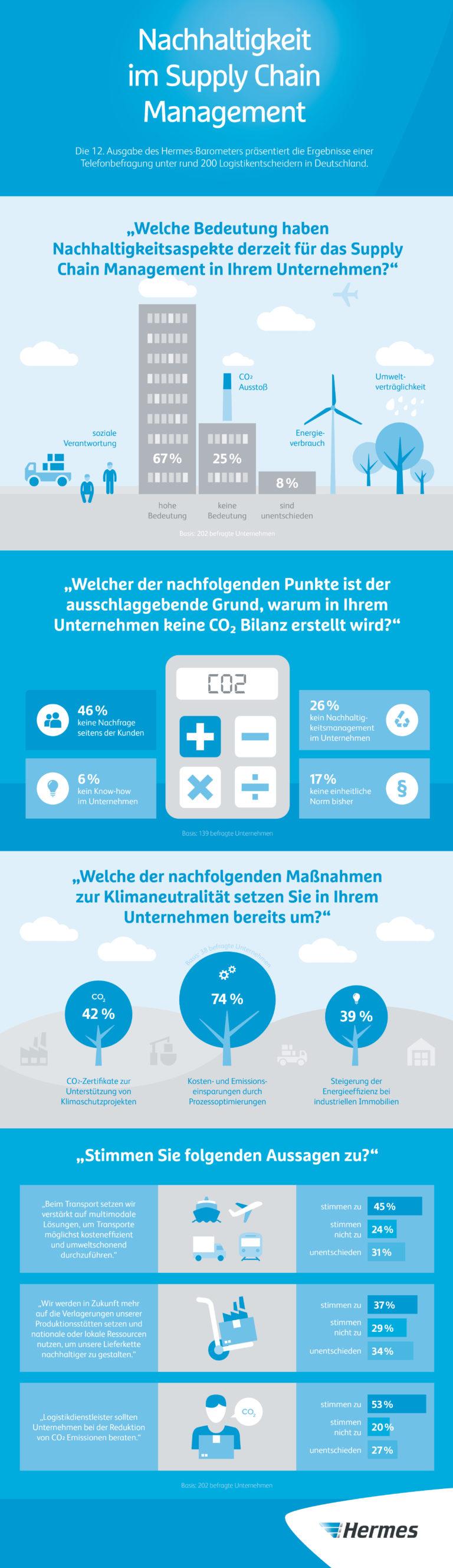 Infografik: 12. Hermes-Barometer: Nachhaltigkeit im Supply Chain Management: Nur jedes fünfte Unternehmen erfasst seine CO2-Bilanz (JPG)    Studie; Supply Chain; Nachhaltigkeit