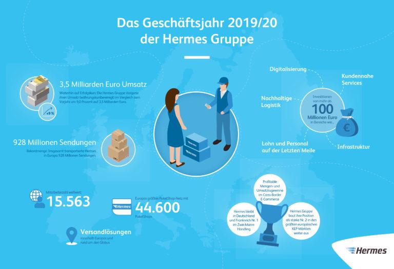 Infografik: Die Hermes Gruppe im Geschäftsjahr 2019/20 (JPG)  Bilanz 2019, infografik, gruppe, überblick, übersicht, wachstum, innovation, digitalisierung, technologie, international, citylogistik, 2-mann-handling