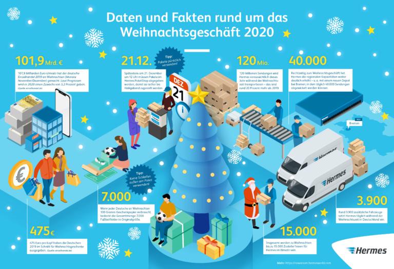 Infografik: Daten und Fakten rund um Weihnachten 2020 (JPG)    Weihnachten; Versand; Pakete; Xmas
