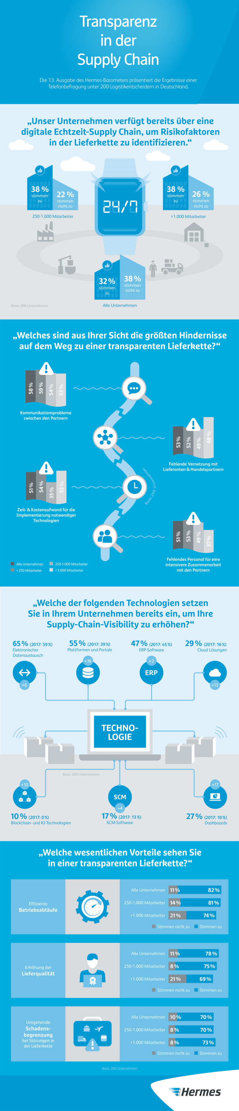 Infografik 13. Hermes-Barometer: Transparenz in der Supply Chain – Einsatz von digitalen Technologien ist signifikant gestiegen (JPG)