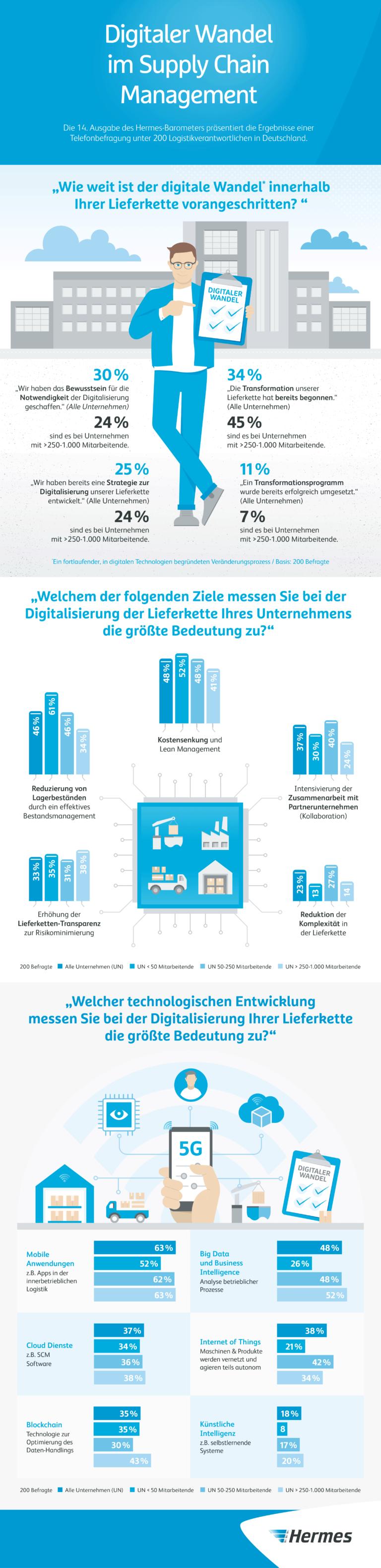 Infografik 14. Hermes-Barometer: Digitaler Wandel im Supply Chain Management (PNG)    Studie, Umfrage, Digitalisierung, Logistik