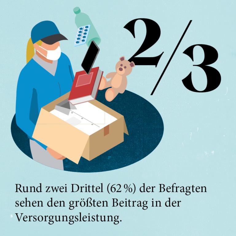 Hermes Studie zur Rolle der Paketdienstleistung für die moderne Gesellschaft: Beitrag zur Lebensqualität  Studie; Paketversand; Citylogistik; E-Commerce